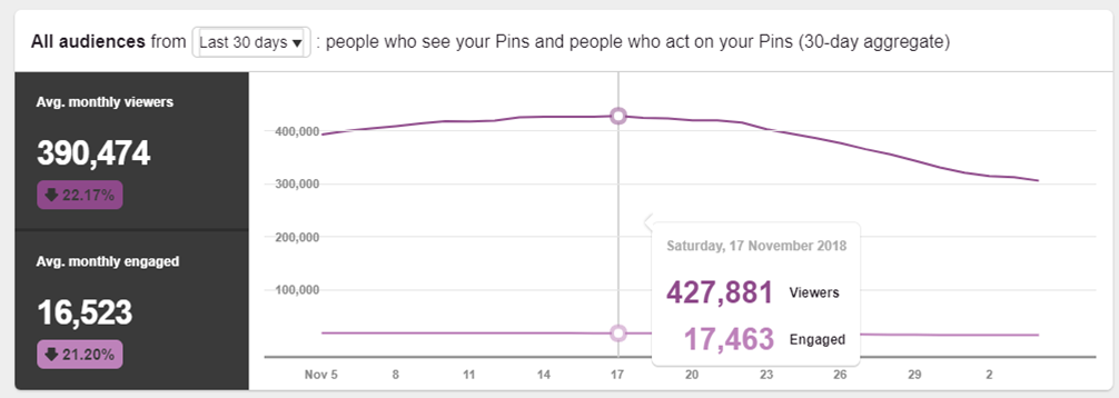 9 Steps To Skyrocket Your Pinterest Traffic & Get 500k Monthly Views